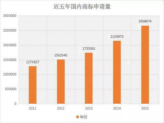 【首发】2015年中国商标行业发展调研系列报告---商标申请篇