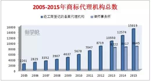 独家!2015中国商标行业发展调研系列报告之「商标代理篇」