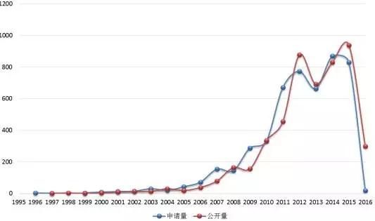 【新三板观察】环保行业新三板挂牌公司专利态势分析
