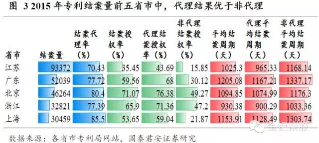 国泰君安证券:下一个风口,知识产权服务市场!
