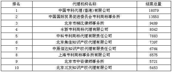 国外结案量--2015年全国专利代理机构结案量竞争