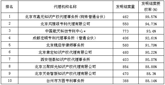 发明结案授权率--2015年全国专利代理机构结案量