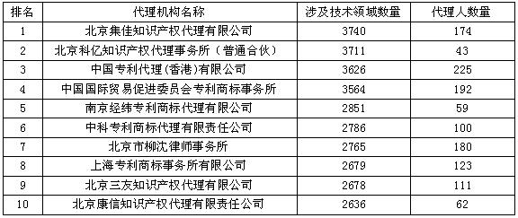 最博学的代理机构Top10