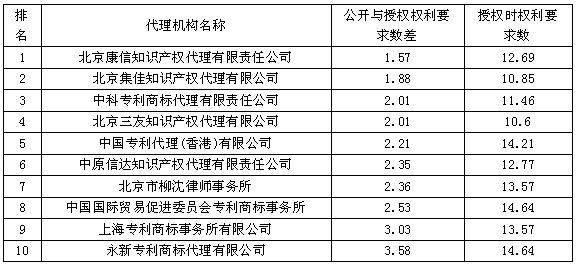 最高质的代理机构Top10