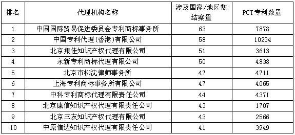 最国际化的代理机构Top10