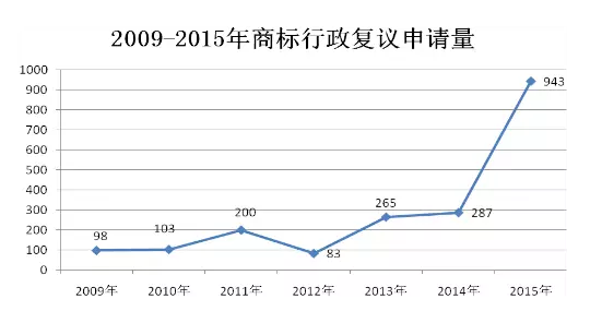 商评委法务通讯(2016.8):2015年商标行政复议工作取得新进展