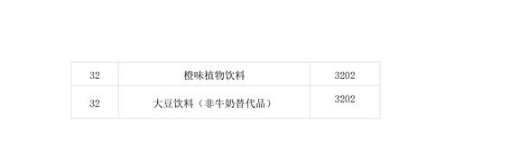 商标局:第二批500个《类似商品和服务区分表》以外的商品服务项目可注册