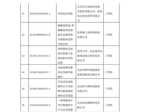 公布!第四届北京市发明专利奖获奖项目名单