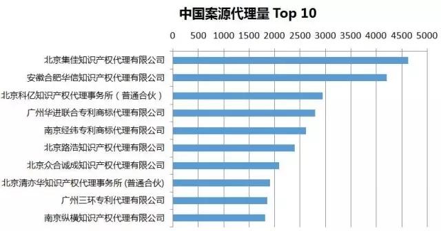 2016年专利代理机构代理量排名(Top 100)