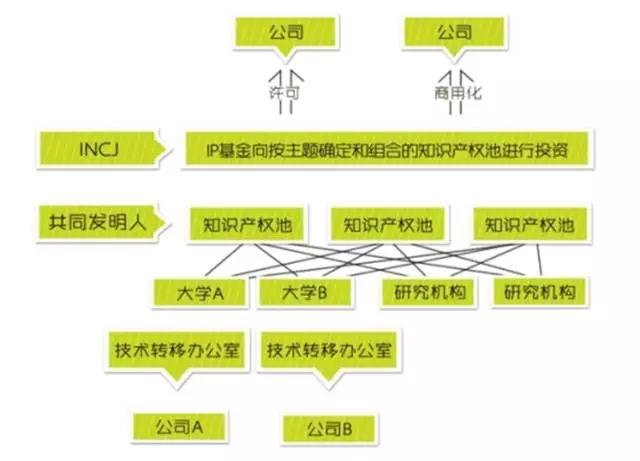 国内外九大知识产权运营基金情况介绍