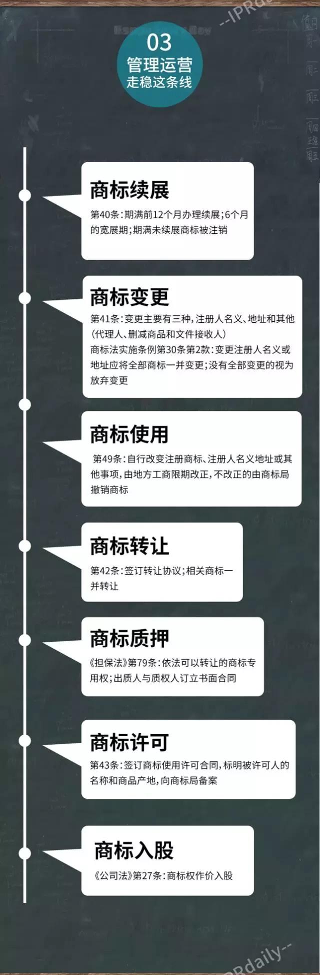 一图看懂商标权经营全流程(建议收藏)