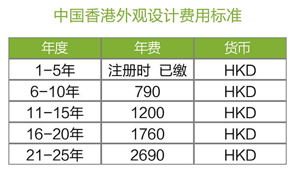 【优蚁网之专利年费小课堂⑧】中国香港专利年费及外观设计续展制度