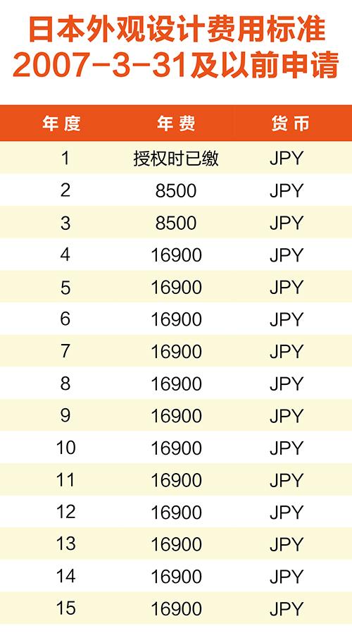 【浅析】日韩专利年费制度