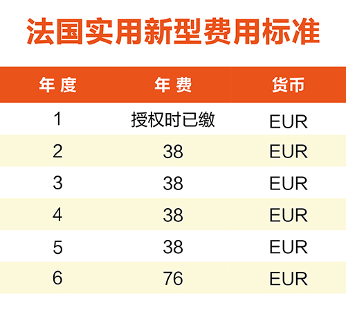 【优蚁网浅析】英法德专利年费制度及商标续展制度