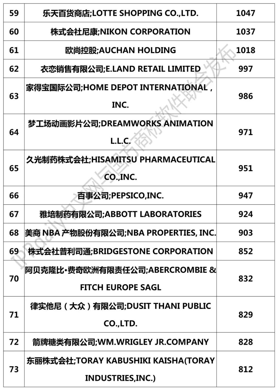 2018年国外企业确权商标持有量排行榜(TOP100)